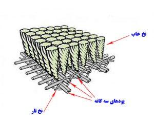 ساختار فرش ماشینی - فرش کاشان